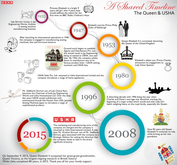 Creative Business Timeline Infographic Template Vector [Converte